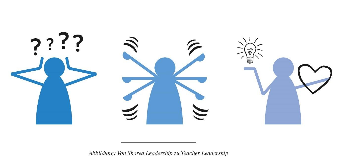 Abb. Von Shared Leadership zu Teacher Leadership