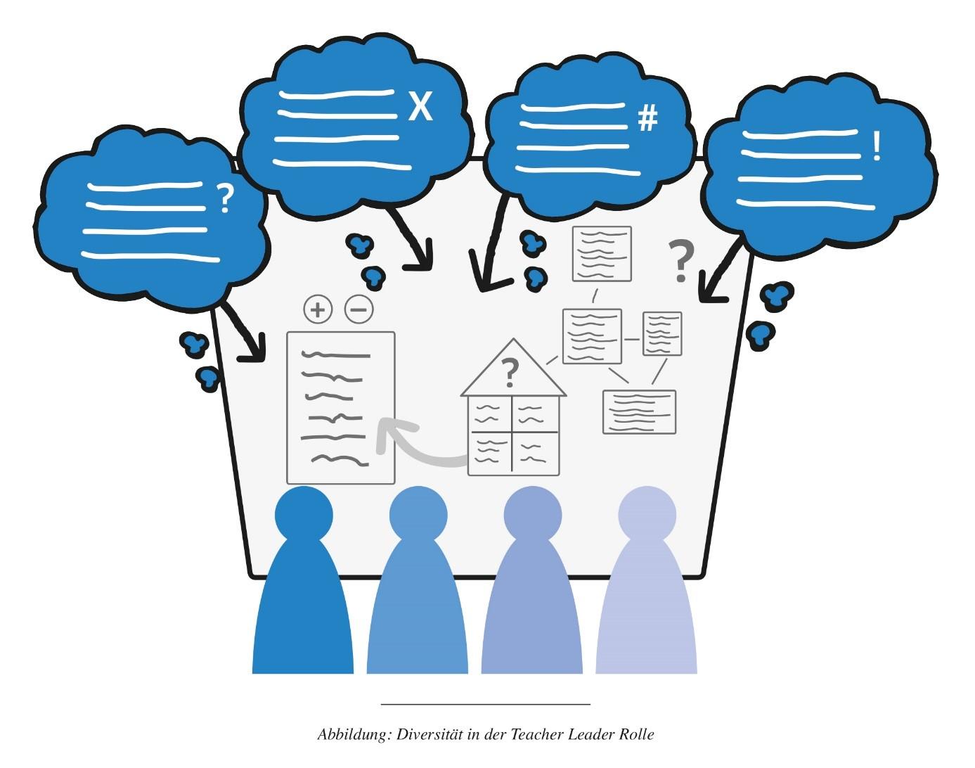 Abb. Diversität in der Teacher Leader Rolle