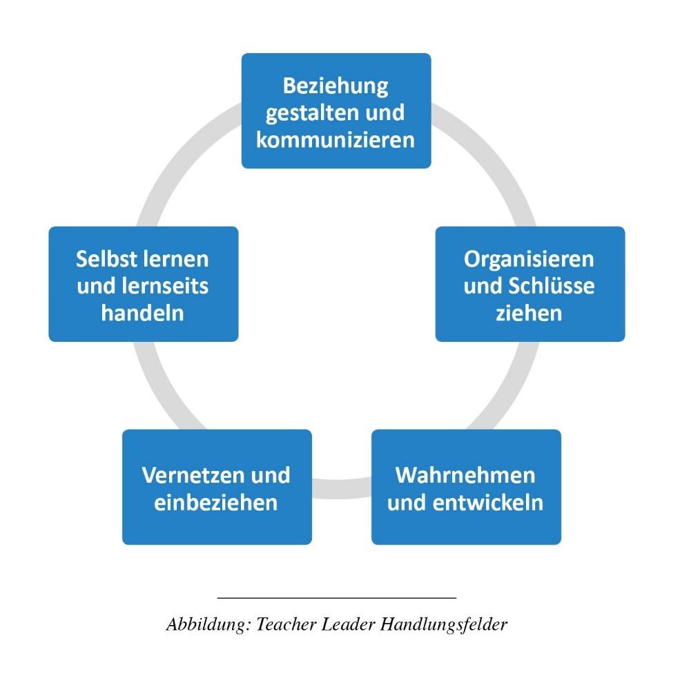 Abb. Teacher Leader Handlungsfelder