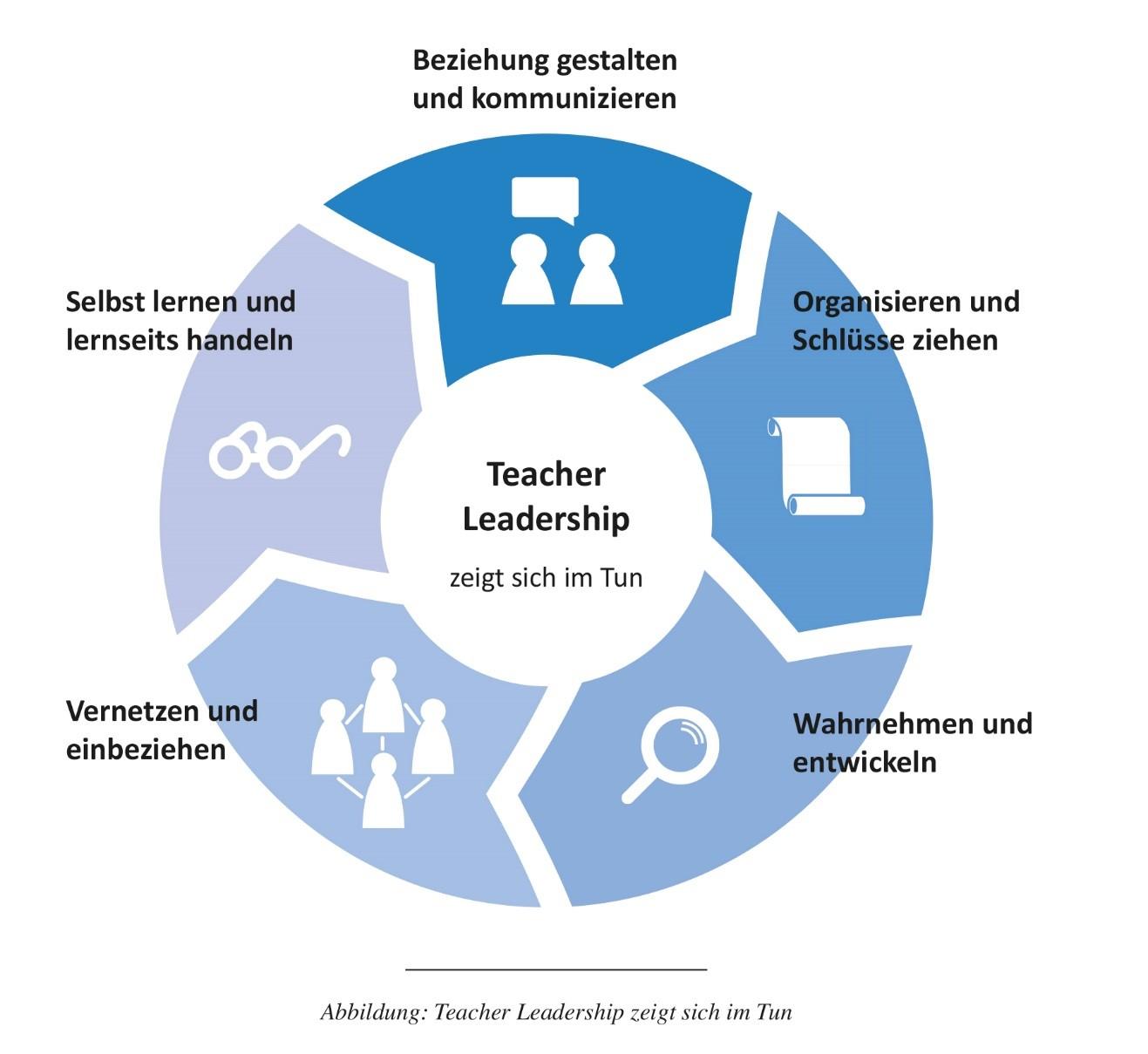 Abb. Teacher Leadership zeigt sich im Tun